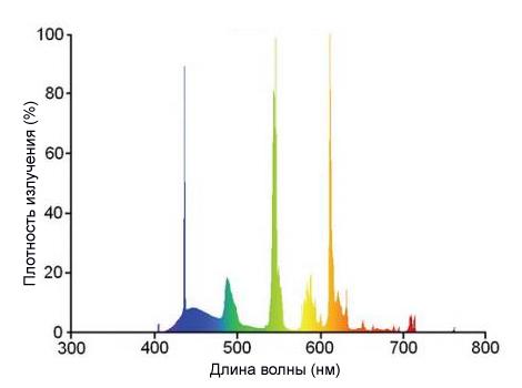 линейчатый спектр излучения светодиодных ламп