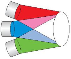 Способ получения белого света путем смешивания трёх основных цветов (синий, зеленый, красный)