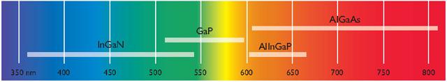Зависимость излучаемого цвета от химического состава полупроводника