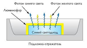 Получения белого света с использованием люминофора