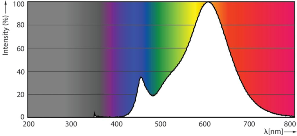 Фотометрические параметры Светодиодной лампы ESS LED 4W E14 4000K 230V R50 RCA : электромаркет интернет-магазин ELMAR Украина